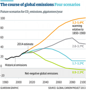 Emissions trajectory. Photograph: Guardian