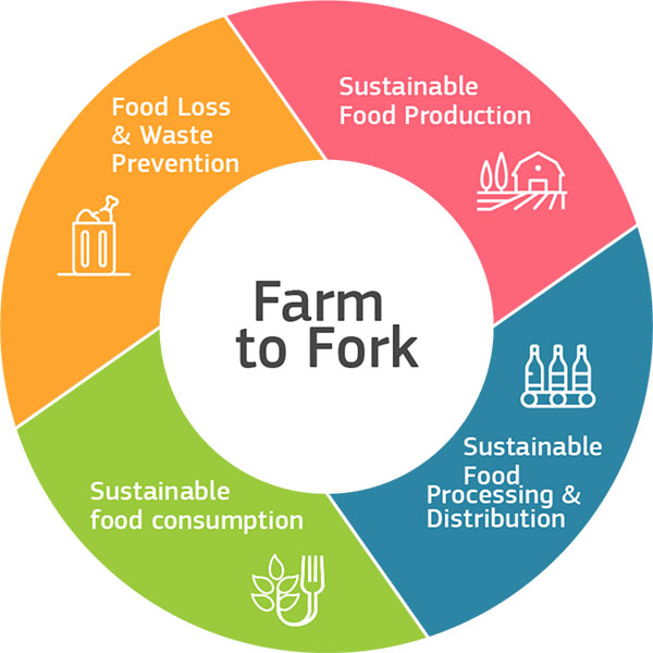 The EU Green Deal, Biodiversity and Farm 2 Fork 2030 Strategies – A Vegan Perspective